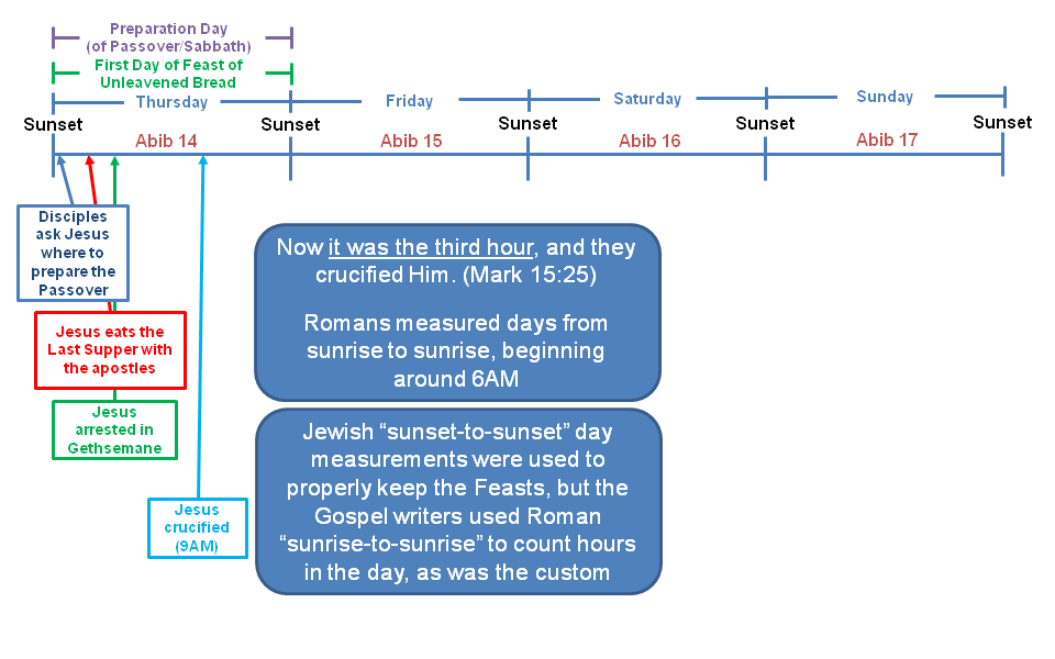 Timing of the Last Supper and Crucifixion - chasingalion.com